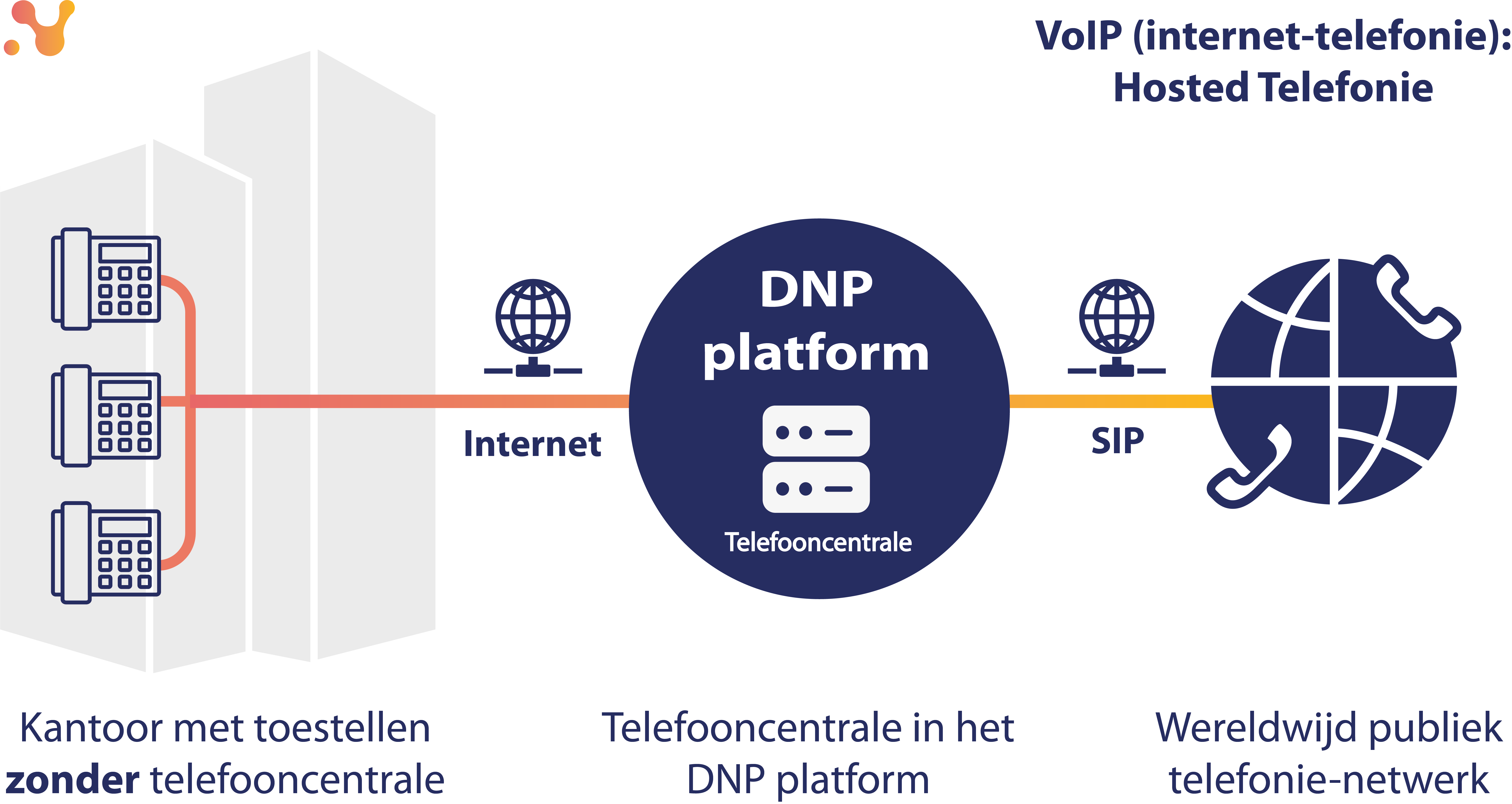 Voordelen VoIP Telefoon